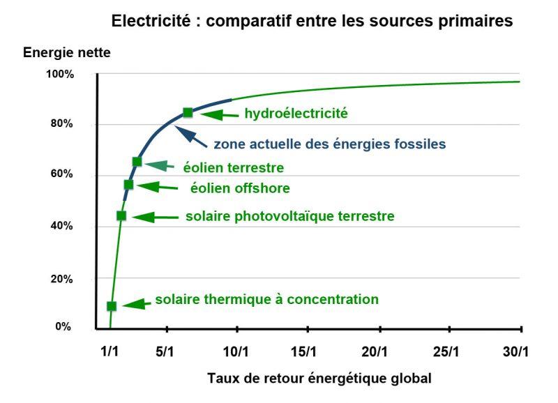 La difficile transition énergétique